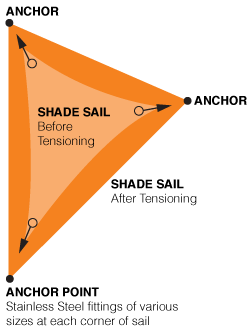 Shade Sail Installation Safety Shade Sails Canada